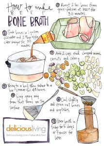 Info graphic for bone broth from Delicious Living Magazine