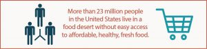 statistic on people who live in USA food desert